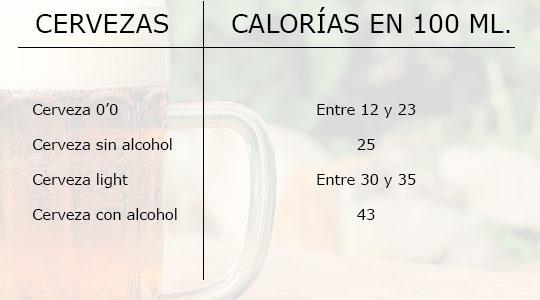 Calorías cerveza light y 0'0