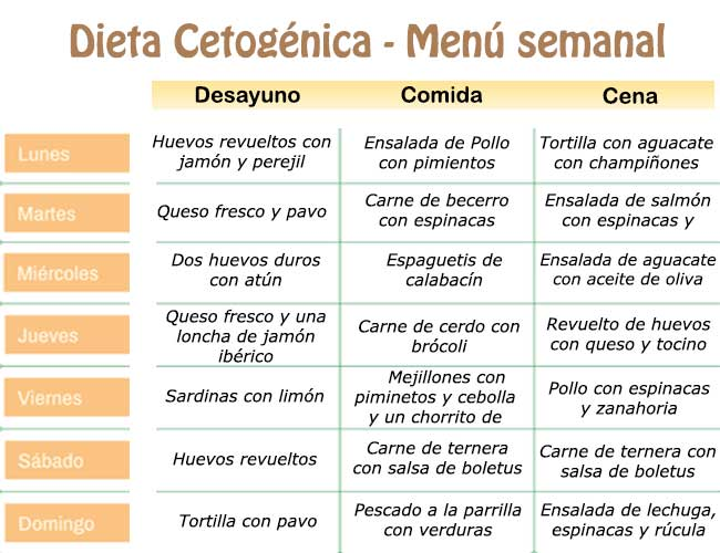 Dieta cetogénica menú semanal