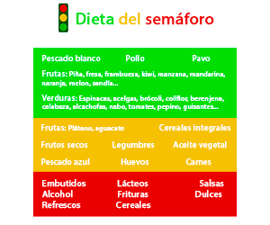 Dieta del semáforo de Alejandro Chabán